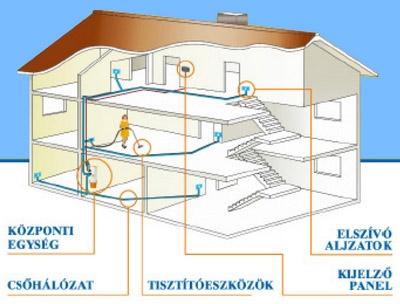 A Központi porszívó-rendszer felépítése
