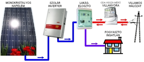 A Napelemes rendszer vázlata - Napelem, HMKE