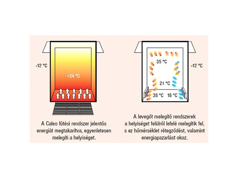 A Caleo előnyei: Egyenletes melegítés