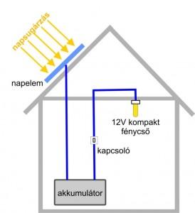 Solar Mate 10W-os Napelemes világítás, elrendezési terv